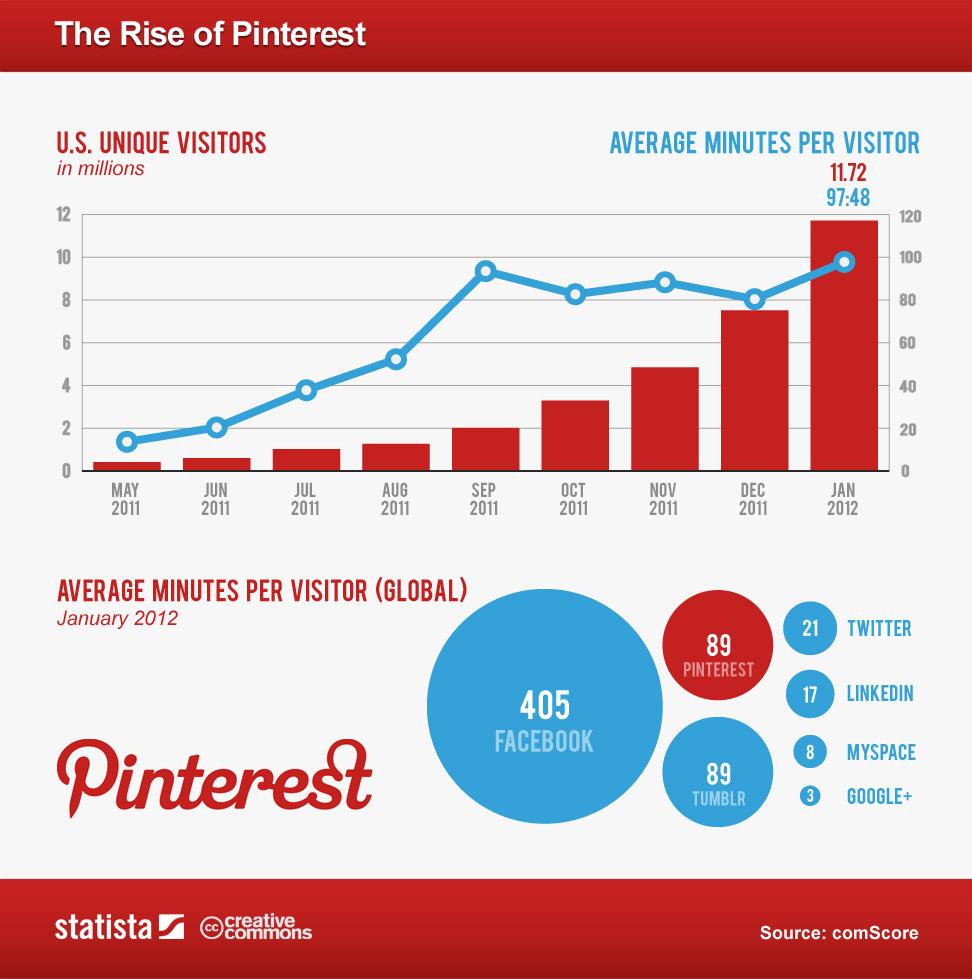 Eine Statistik, welche die wachsende Beliebtheit von Pinterest zeigt.
