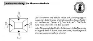 Auf dem Bild ist die Placemat-Methode abgebildet. Diese Methode handelt sensibilisiert die Schüler und Schülerinnen zum Thema Mobbing.