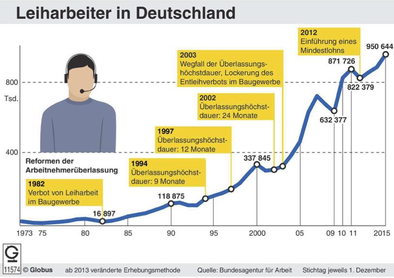 Unterrichtsmaterial Bundestagswahl 2017 Thema Arbeitsmarkt