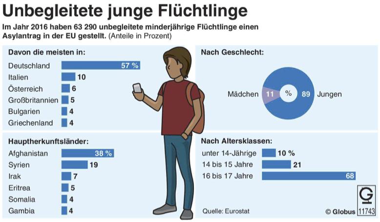 Unterrichtsmaterial Bundestagswahl 2017 Thema Flüchtlinge