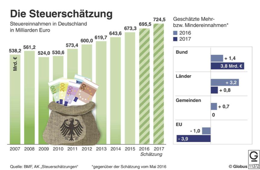 Unterrichtsmaterial Bundestagswahl 2017 Thema Steuern
