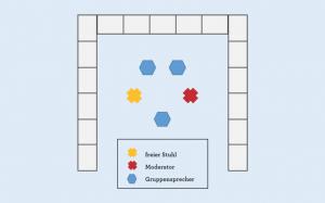 Auf dem Bild wird die Fish Bowl Methode grafisch dargestellt. Fishbowl ist eine beliebte Methode der Gruppenarbeit.