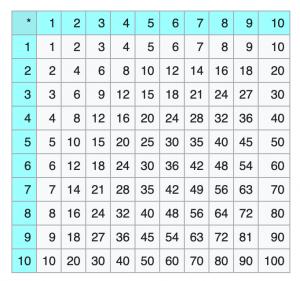 Multiplikationstabelle zum Erlernen des kleinen Einmaleins.