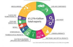Ein Diagramm, das die Exporte Deutschlands aus dem Jahr 2017 zeigt. Exporte sind ein wichtiger Teil des Globalisierungsprozesses